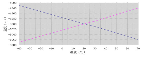 ASM9-4应变测量加载温漂.jpg